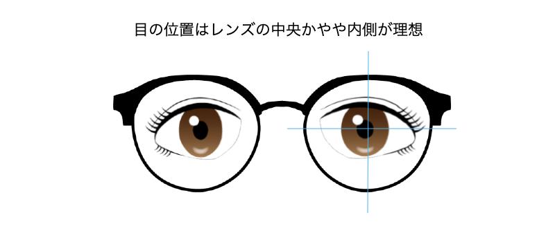 レンズと目の位置